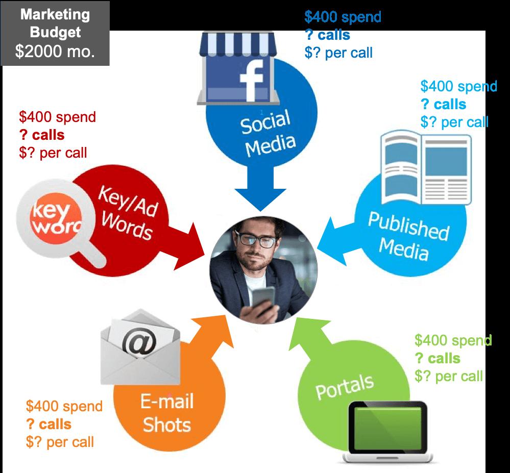 understand marketing channels