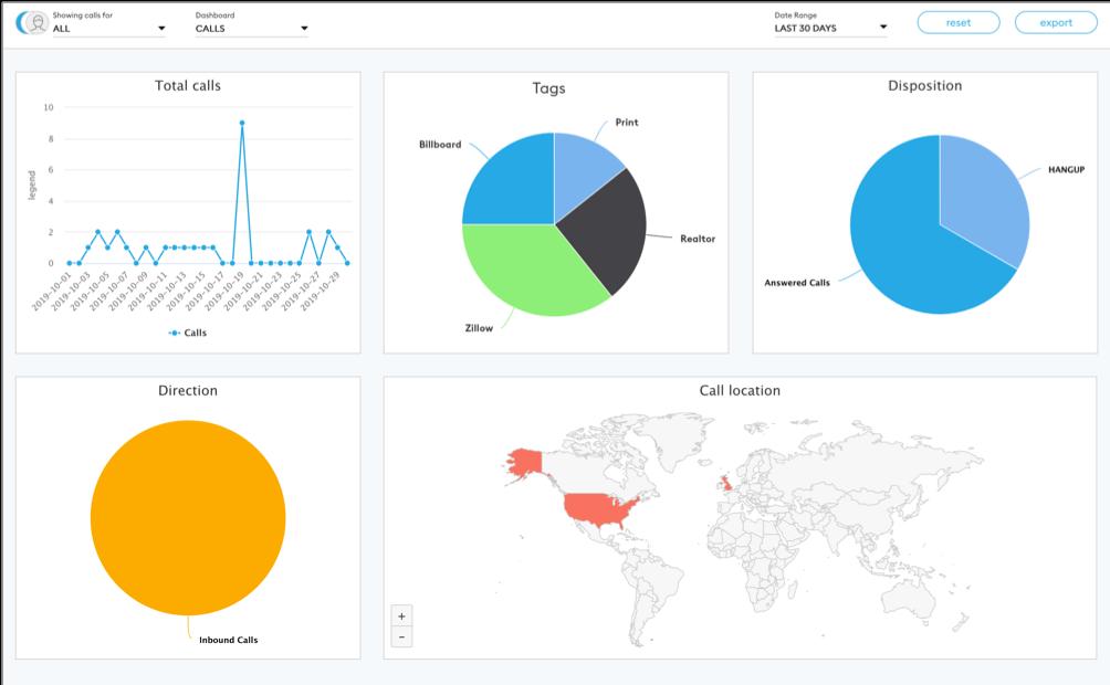 iovox app dashboard