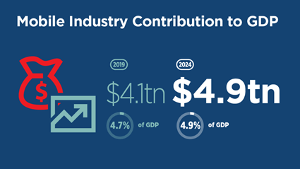 mobile contribution to gdp