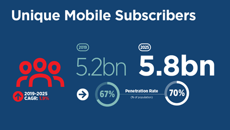 unique mobile subscribers